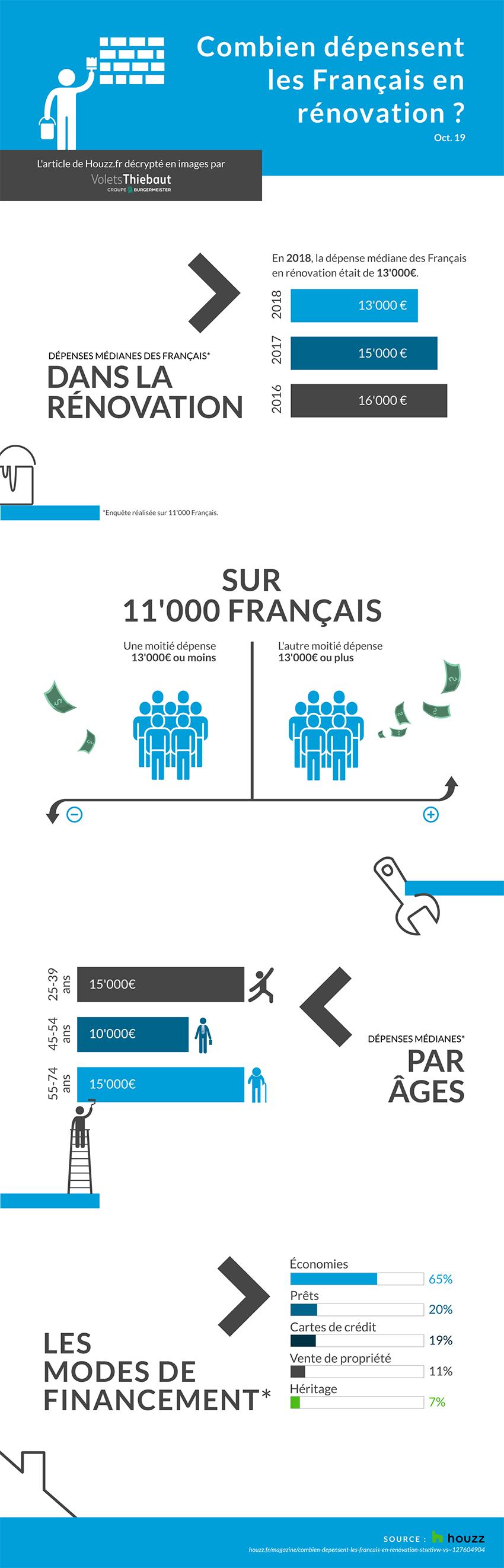Infographie dépenses des Français en rénovation