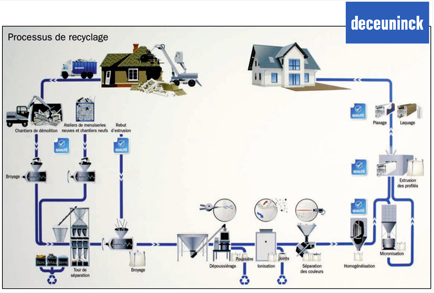 Schéma du processus de recyclage du PVC