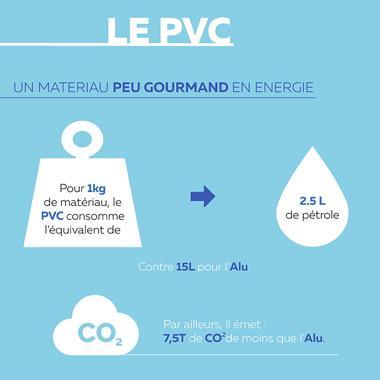 Le volet PVC : un choix écologique !