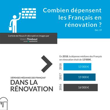 Les dépenses des Français en rénovation